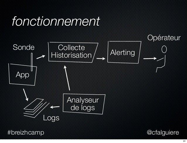 @cfalguiere#breizhcamp fonctionnement App Alerting Logs Analyseur de logs Opérateur Collecte Historisation Sonde 31