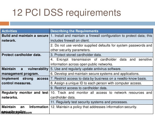 Presentation to an efficient tool for securing the card for Pci dss security policy template