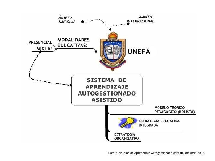 Fuente: Sistema de Aprendizaje Autogestionado Asistido, octubre, 2007.