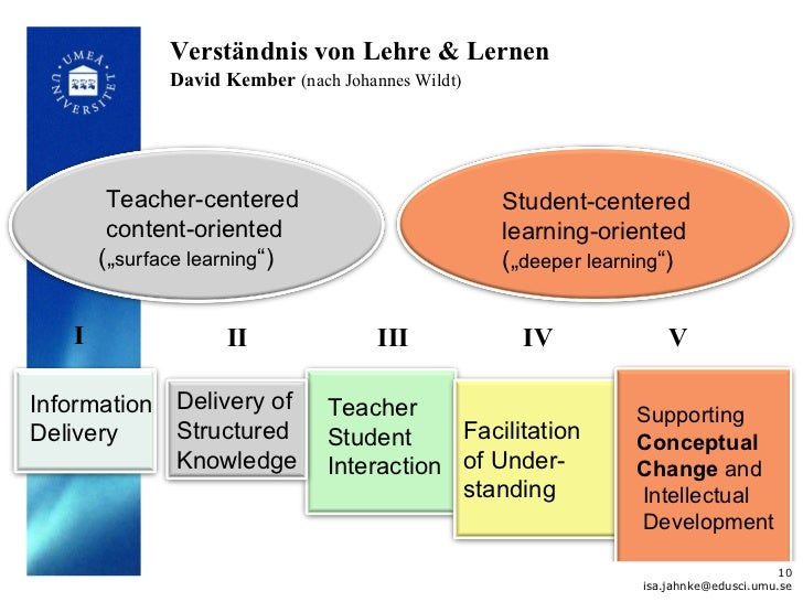 Verständnis von Lehre & Lernen              David Kember (nach Johannes Wildt)        Teacher-centered                    ...