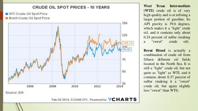 declining crude oil pricing:causes and global impact