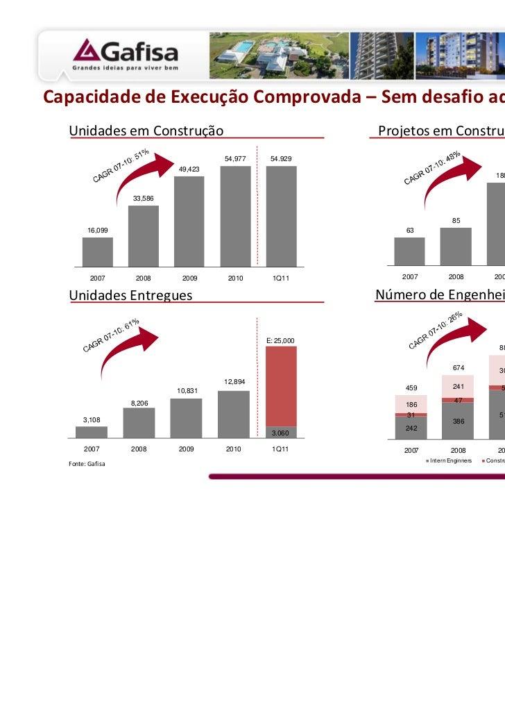 Capacidade de Execução Comprovada – Sem desafio adicional em 2011  Unidades em Construção                                 ...