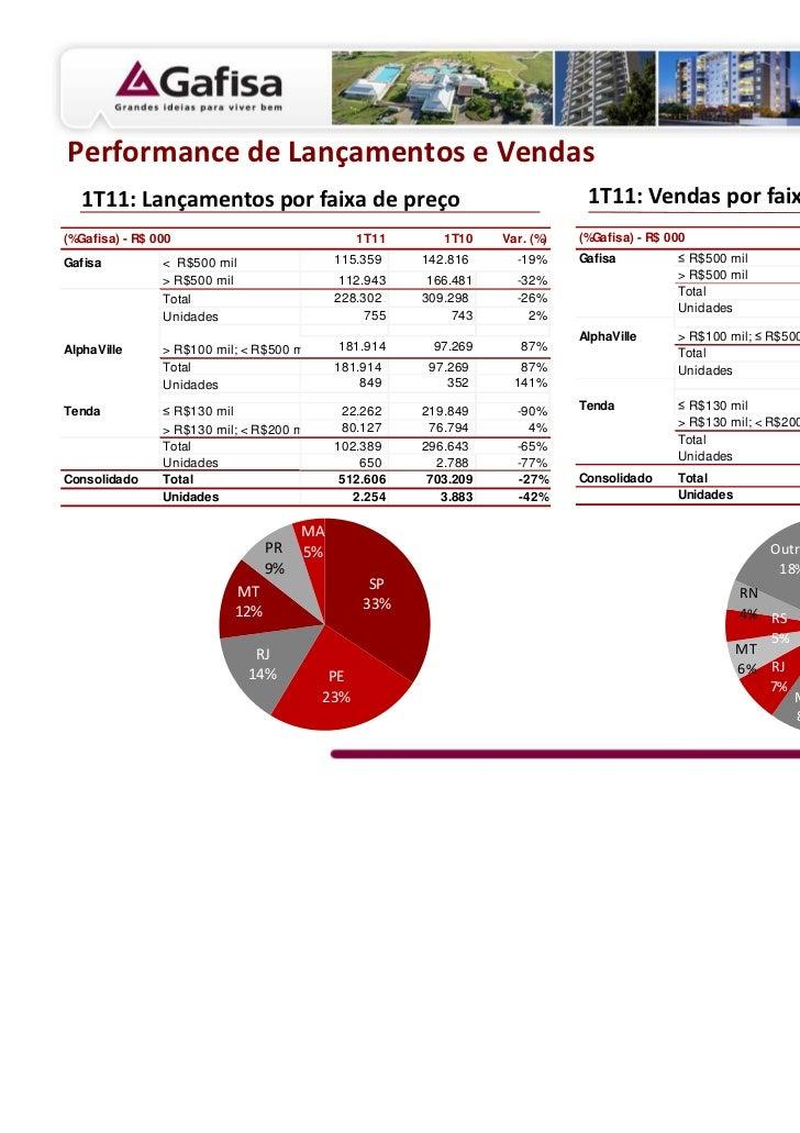 Performance de Lançamentos e Vendas  1T11: Lançamentos por faixa de preço                                         1T11: Ve...