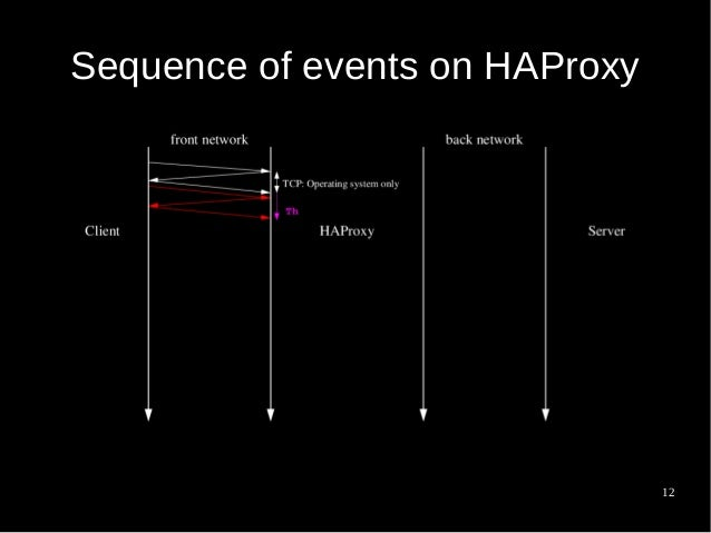 Observability tips for HAProxy