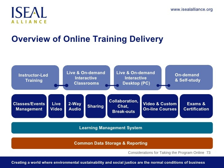 Overview of Online Training Delivery Considerations for Taking the Program Online  73 Common Data Storage & Reporting Lear...