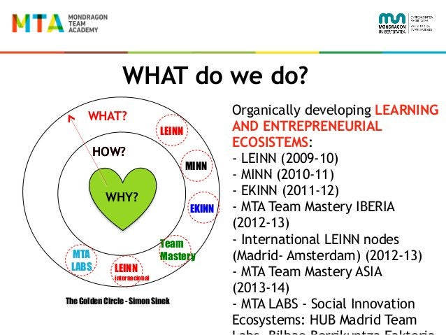 WHAT do we do? HOW? WHY? Organically developing LEARNING AND ENTREPRENEURIAL ECOSISTEMS: - LEINN (2009-10) - MINN (2010-11...