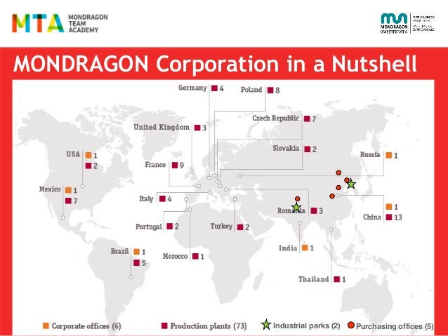 MONDRAGON Corporation in a Nutshell Industrial parks (2) Purchasing offices (5)