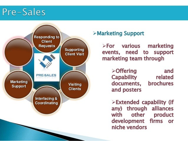 Competitor Analysis & Market             Responding to                Client                      Scanning               ...