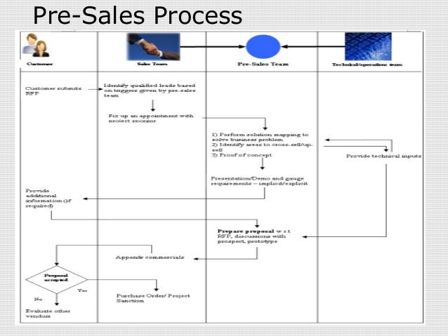 Pre Sales \'the Axle In Sales\. Employment History On A Resume. Help Writing My Resume. Entry Level Job Resume Samples. Free Resume Templates For Word Download. How To Fix Your Resume. Sample Email For Sending Resume. What Is Technical Skills In Resume. How To Put Together A Resume With No Experience