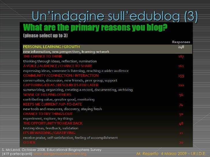 M. Repetto  4 Marzo 2009 – I.R.I.D.E. S. McLeod, October 2008, Educational Blogosphere Survey (419 partecipanti)  www.dang...