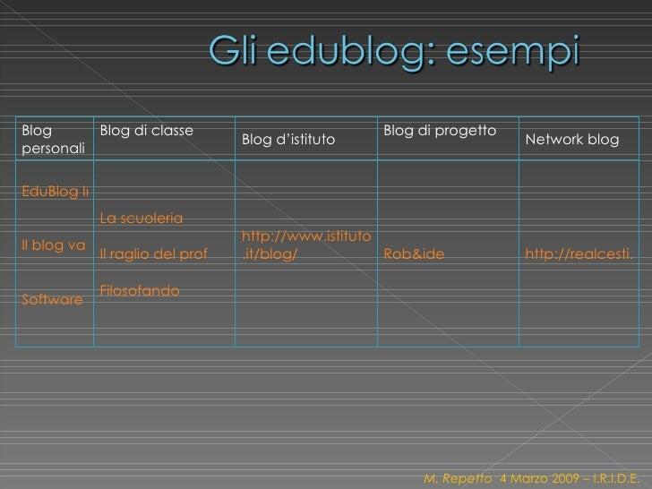 M. Repetto  4 Marzo 2009 – I.R.I.D.E. Blog personali Blog di classe  Blog d'istituto  Blog di progetto Network blog EduBlo...