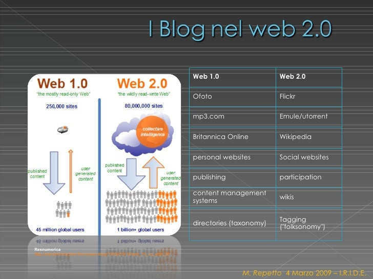 Resnumerica   http://resnumerica.free.fr/nouveau-blog/?2006/09/16/web_10_vs_web_20   M. Repetto  4 Marzo 2009 – I.R.I.D.E....