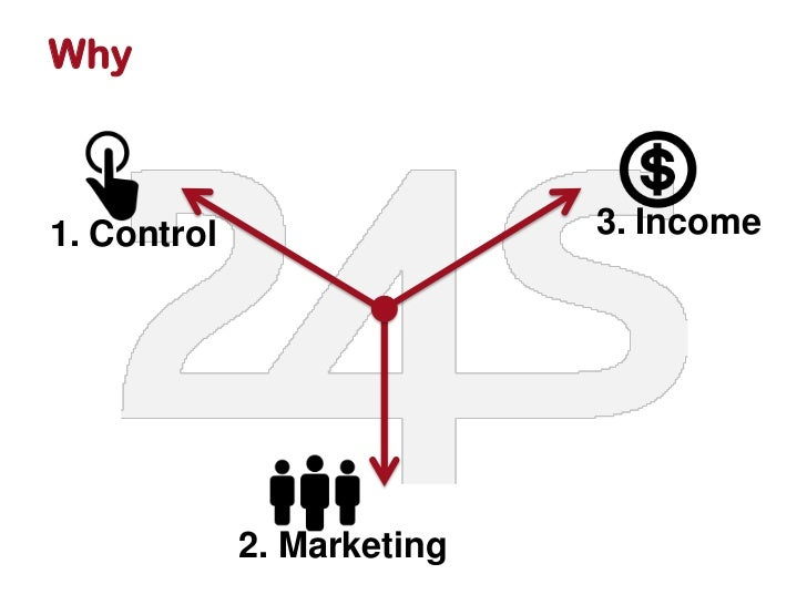 Why1. Control                  3. Income             2. Marketing