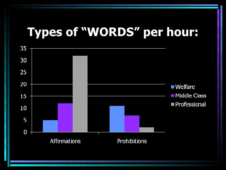 """Types of """"WORDS"""" per hour:"""