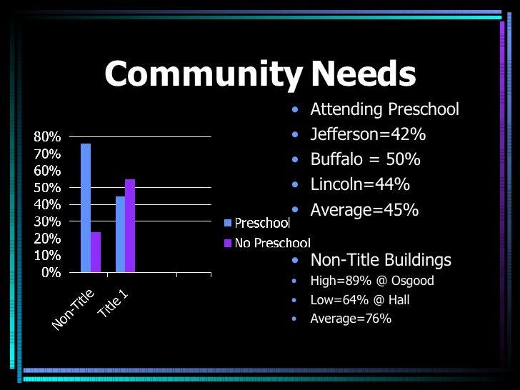 Community Needs <ul><li>Attending Preschool </li></ul><ul><li>Jefferson=42% </li></ul><ul><li>Buffalo = 50% </li></ul><ul>...
