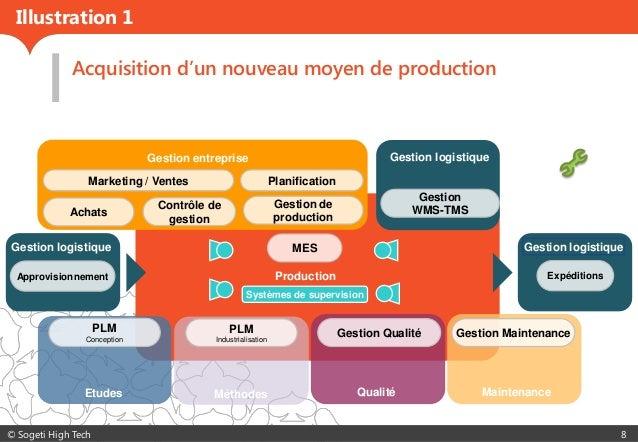 © Sogeti High Tech 8 Acquisition d'un nouveau moyen de production Production Gestion entreprise MaintenanceQualité Gestion...