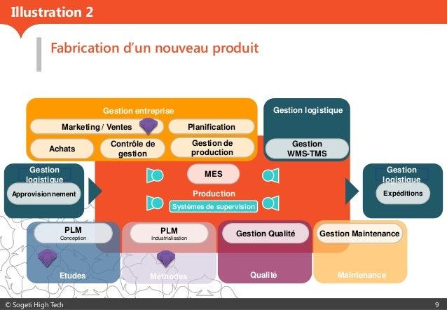 © Sogeti High Tech 9 Production Gestion entreprise MaintenanceQualité Gestion logistique Gestion logistique Gestion logist...