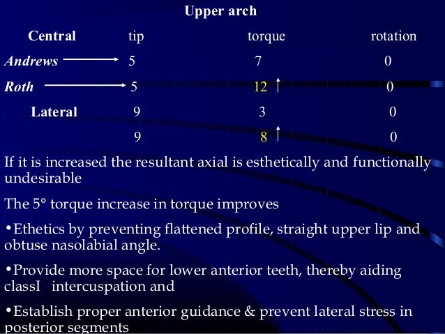 Upper arch Central tip torque rotation Andrews 5 7 0 Roth 5 12 0 Lateral 9 3 0 9 8 0 If it is increased the resultant axia...