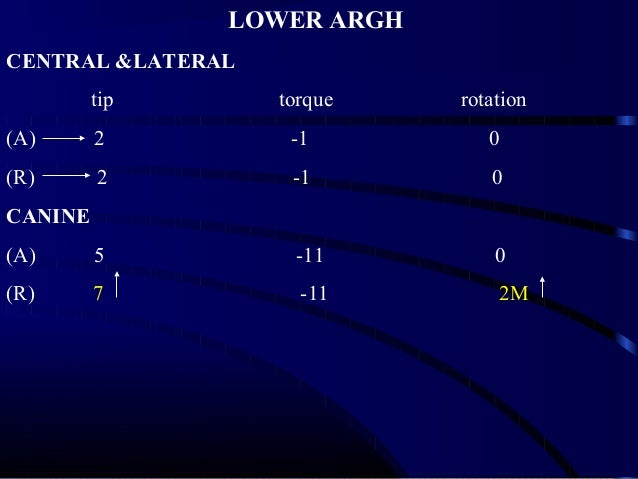 LOWER ARGH CENTRAL &LATERAL tip torque rotation (A) 2 -1 0 (R) 2 -1 0 CANINE (A) 5 -11 0 (R) 7 -11 2M