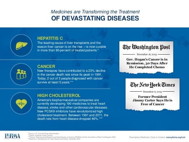 Prescription Medicines: Costs in Context  Slide 3