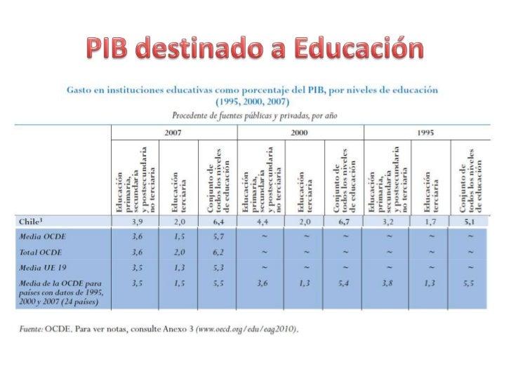 PIB destinado a Educación<br />