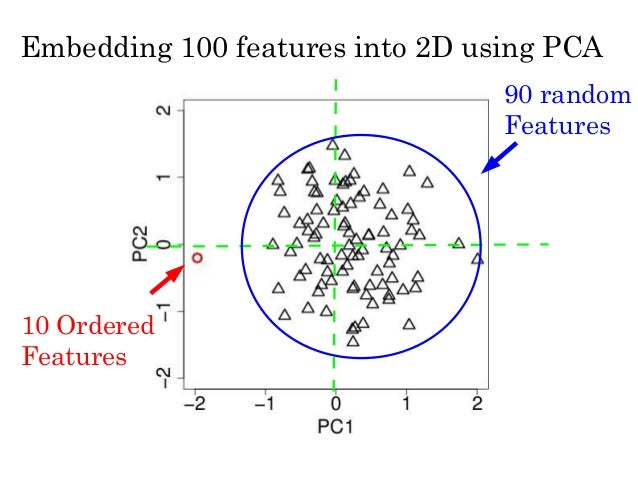 example pca for qtac application Pca –examples & applications objectives: showcase pca analysis –in pc-ord and the literature.