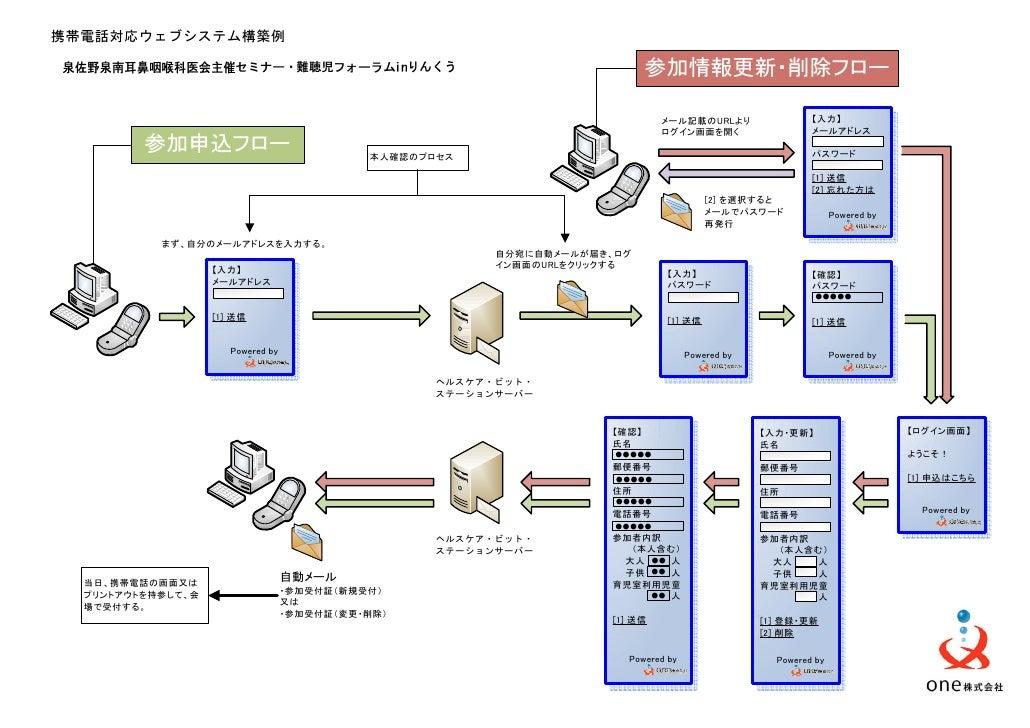 携帯電話対応ウェブシステム構築例                                                                             参加情報更新・削除フロー                 ...