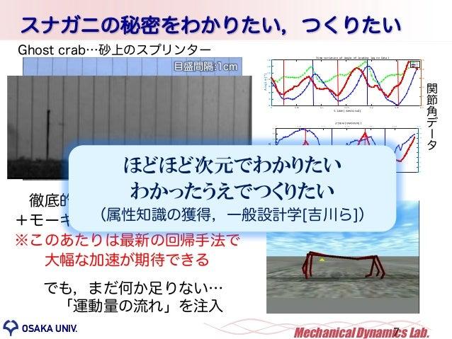 OSAKA UNIV. MechanicalDynamics Lab.OSAKA UNIV. Upper body angular momentum(Nms) Lowerbodyangularmomentum(Nms) Nms Nms 0 0....