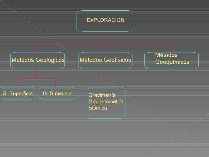 •PRODUCCION•Extraer los fluidos producidos del yacimiento deforma que se optimice el recobro económico.•Tratar dichos flui...