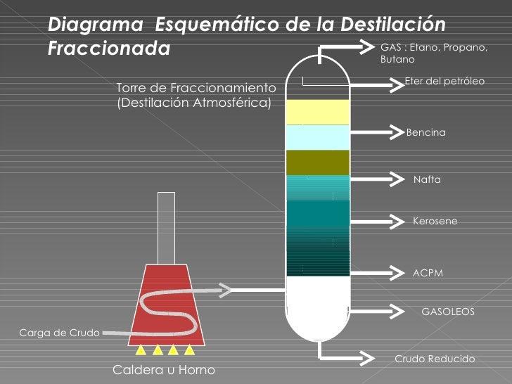 GLOSARIOHidrocarburo          El petróleo y el gas natural, por estar compuestos por                      hidrógeno y carb...