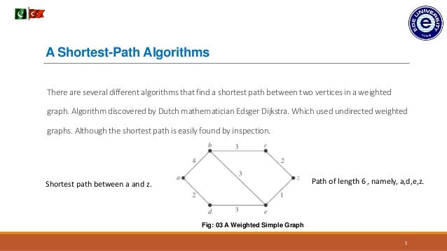 Shortest Path Between Two Nodes In A Weighted Graph