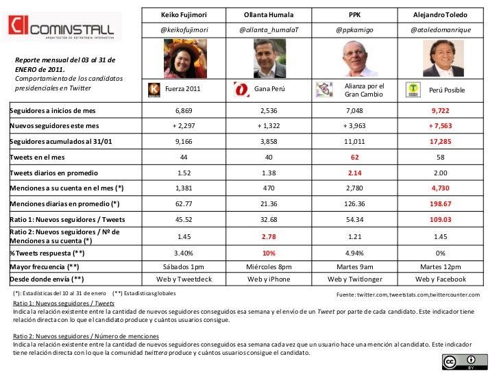 Keiko Fujimori       Ollanta Humala                       PPK                     Alejandro Toledo                        ...