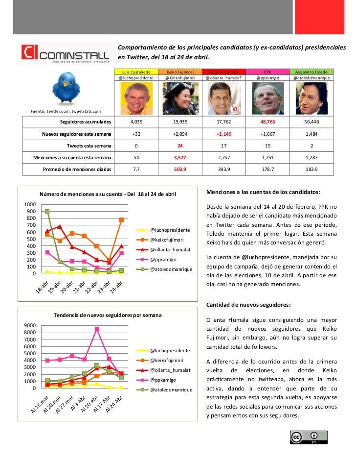 Comportamiento de los principales candidatos (y ex-candidatos) presidenciales                                         en T...
