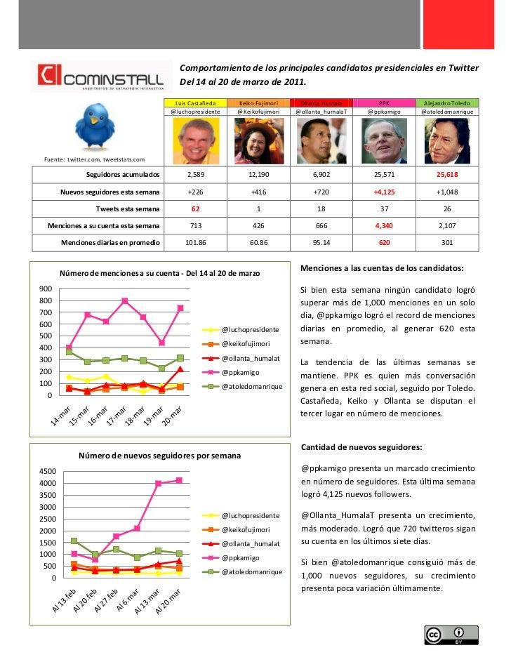 Comportamiento de los principales candidatos presidenciales en Twitter                                           Del 14 al...