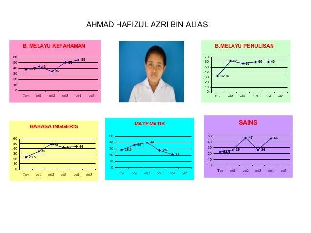 AHMAD HAFIZUL AZRI BIN ALIAS B. MELAYU KEFAHAMAN 60 50 40  38.2  70 60 50 40 30 20 10 0  55  50  43  B.MELAYU PENULISAN  3...
