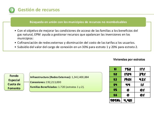 Gestión de recursos               Búsqueda en unión con los municipios de recursos no reembolsables    • Con el objetivo d...