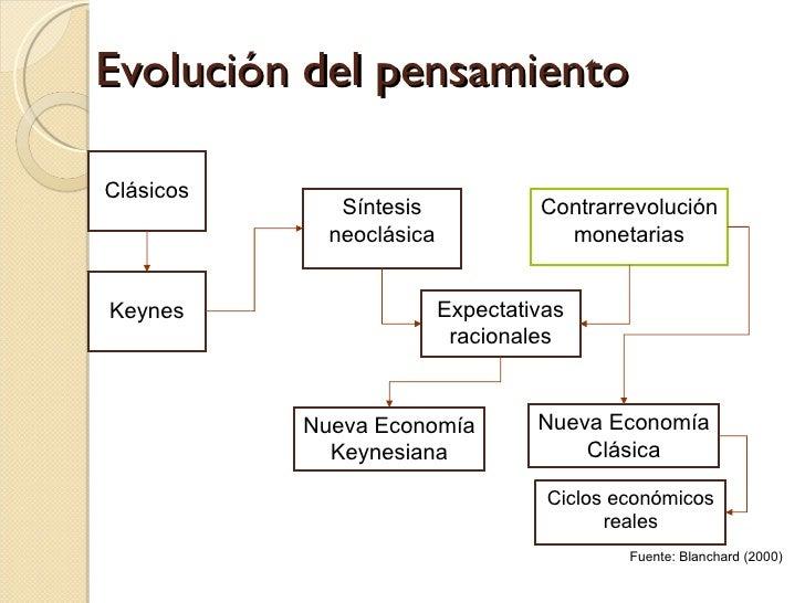 Evolución del pensamiento Keynes Síntesis neoclásica Expectativas racionales Nueva Economía Clásica Contrarrevolución mone...