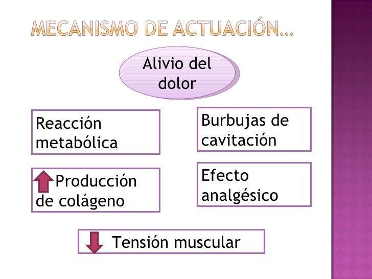 Alivio del                 dolorReacción               Burbujas demetabólica             cavitación  Producción           ...