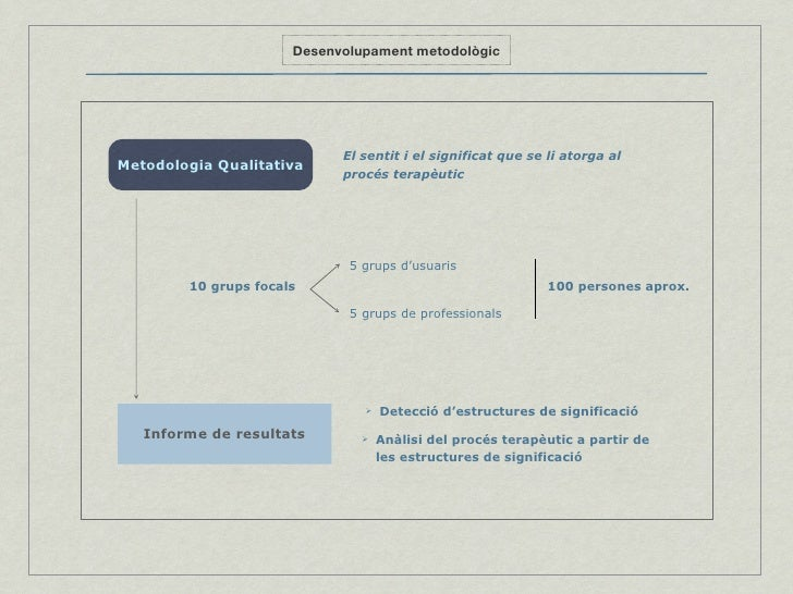 Desenvolupament metodològic 10 grups focals 100 persones aprox. 5 grups d'usuaris 5 grups de professionals El sentit i el ...