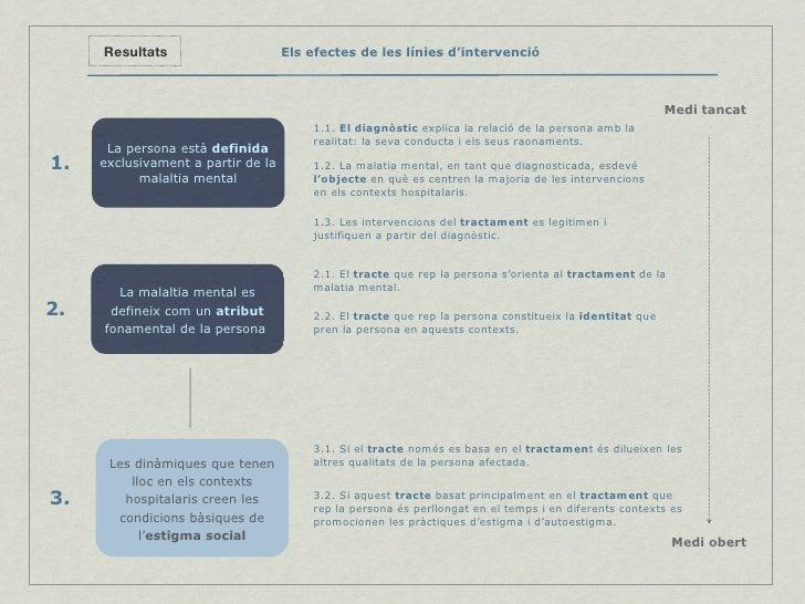 Els efectes de les línies d'intervenció Resultats Medi tancat 1.1.  El diagnòstic  explica la relació de la persona amb la...