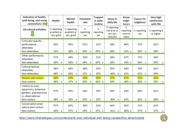http://www.hillstrategies.com/content/arts-and-individual-well-being-canada#toc-attachments