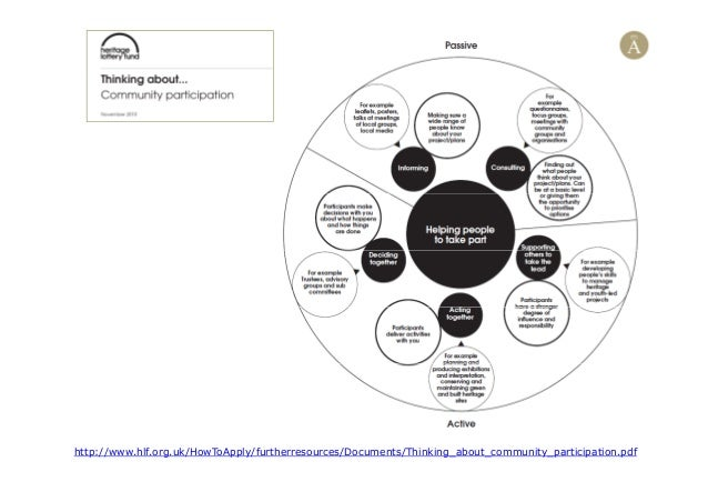 http://www.hlf.org.uk/HowToApply/furtherresources/Documents/Thinking_about_community_participation.pdf