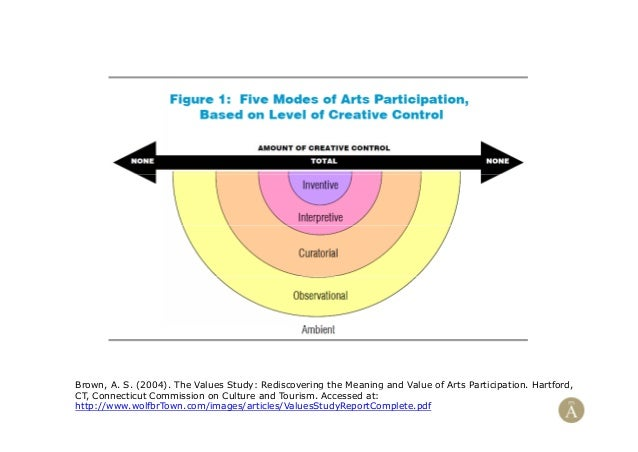 Brown, A. S. (2004). The Values Study: Rediscovering the Meaning and Value of Arts Participation. Hartford,CT, Connecticut...