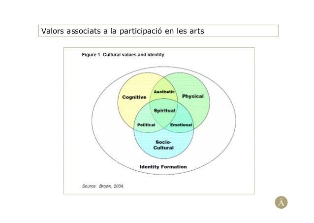 Valors associats a la participació en les arts