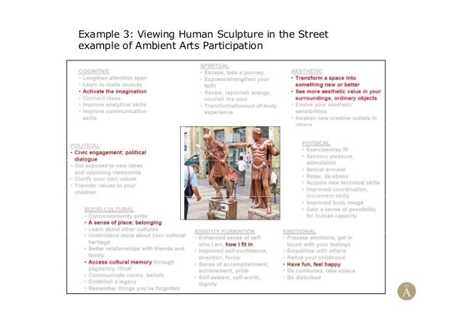Example 3: Viewing Human Sculpture in the Streetexample of Ambient Arts Participation