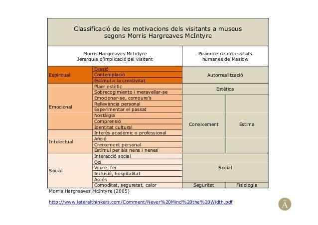 Classificació de les motivacions dels visitants a museussegons Morris Hargreaves McIntyresegons Morris Hargreaves McIntyre...