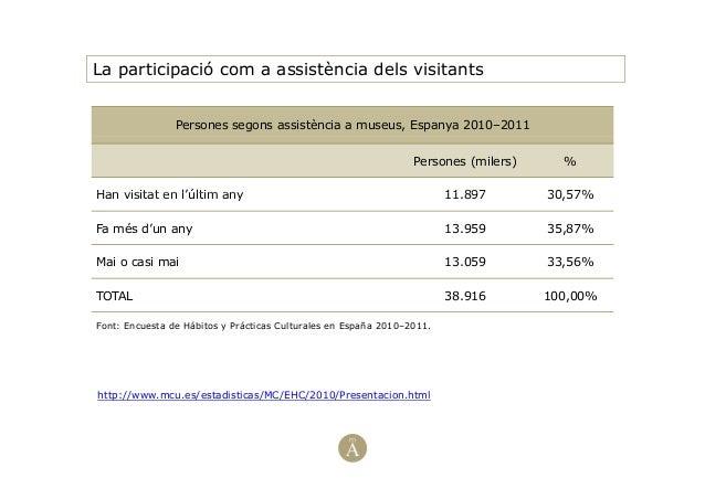 La participació com a assistència dels visitantsPersones segons assistència a museus, Espanya 2010–2011Persones (milers) %...
