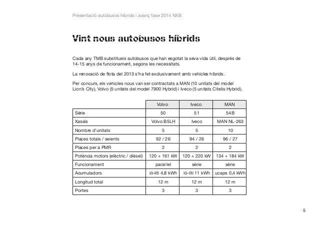 Presentació autobusos híbrids i avanç fase 2014 NXB  Vint nous autobusos híbrids Cada any TMB substitueix autobusos que ha...