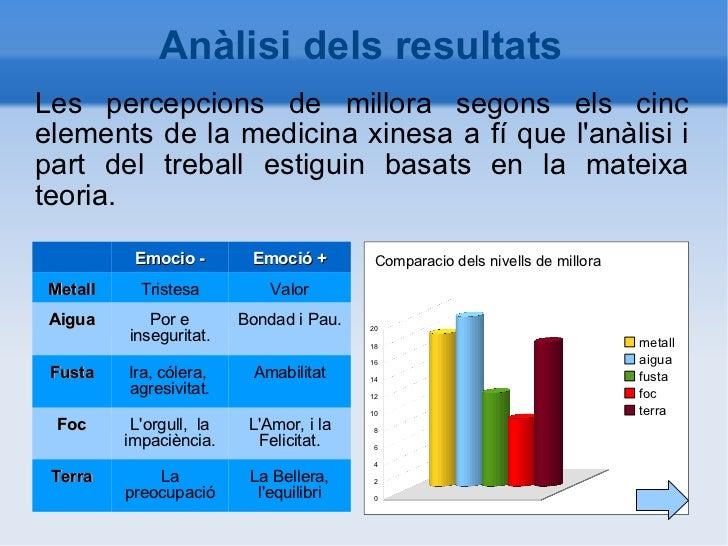Anàlisi dels resultats Les percepcions de millora segons els cinc elements de la medicina xinesa  a fí que l'anàlisi i par...