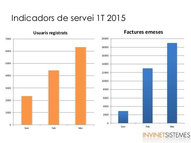 Indicadors de servei 1T 2015 0 2000 4000 6000 8000 10000 12000 14000 16000 18000 20000 Gen Feb Mar Factures emeses 0 1000 ...